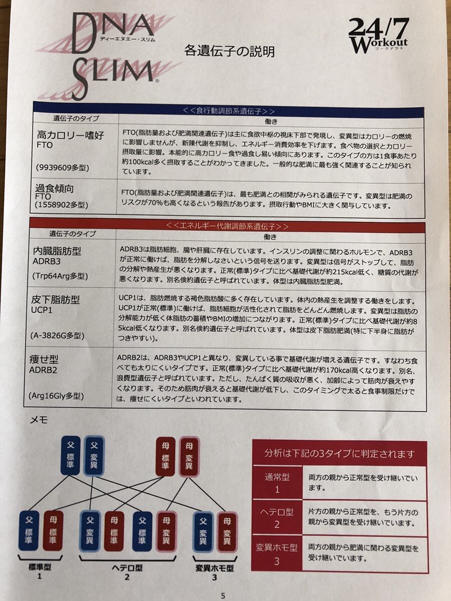 24/7ワークアウト 遺伝子検査