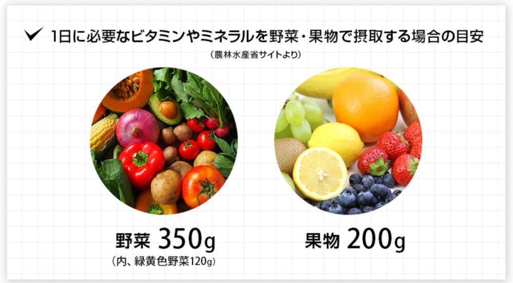 24/7ワークアウト 1日に必要なビタミンミネラル